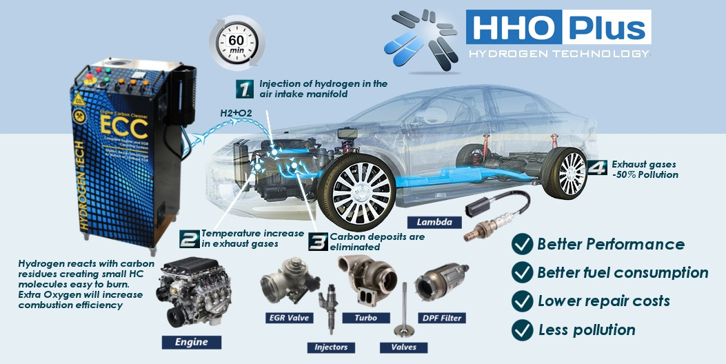 Hydrogen Engine Carbon Cleaner